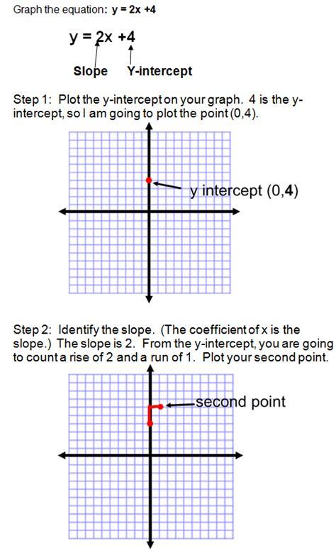 slope form graphing using slope intercept form