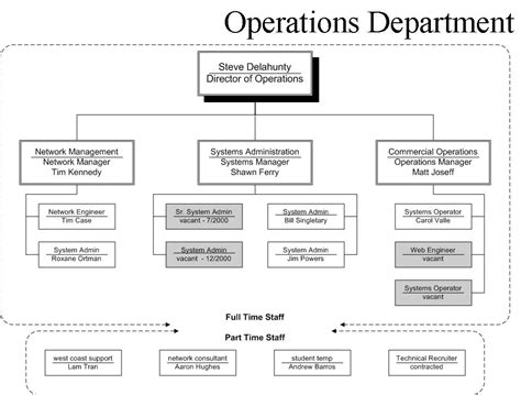 operation organization org chart exles information technology office of