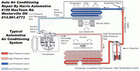 automobile air conditioner repair how to air conditioners auto air conditioning repair harris automotive repair