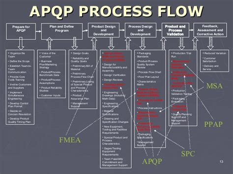 Floor Planning Program by Apqp Process Flow
