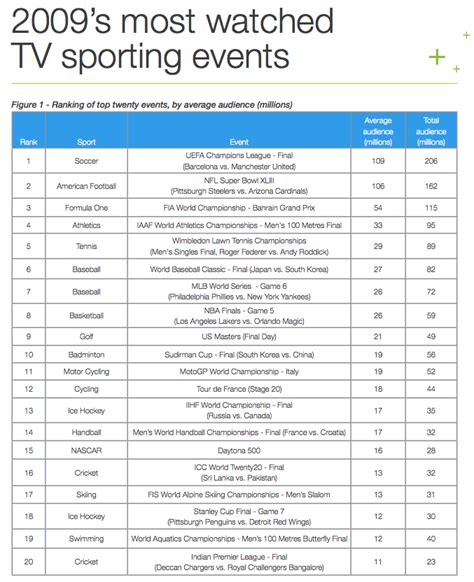 2009 most watched sports events sporting intelligence