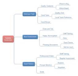 satisfied customers tree chart examples and templates