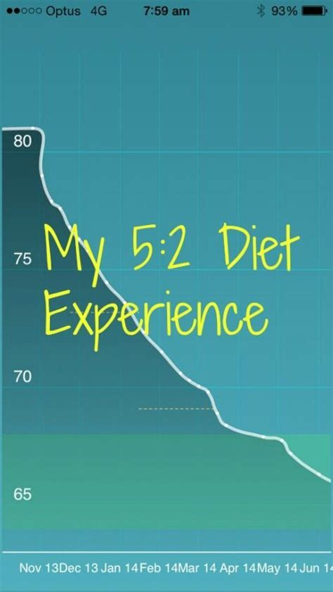 weight loss 5 2 my weight loss journey with the 5 2 diet inside out style