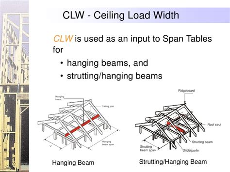 Ceiling Load by Header Beam Span Table Images