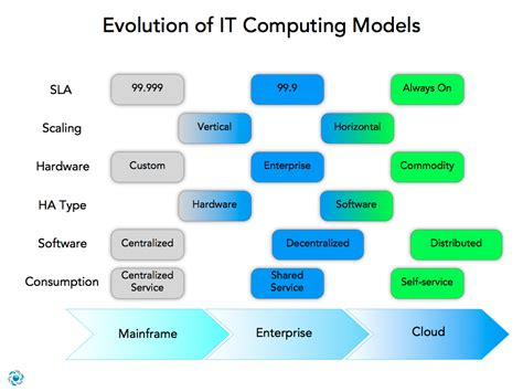 Of It by The Evolution Of It Towards Cloud Computing Cloudave
