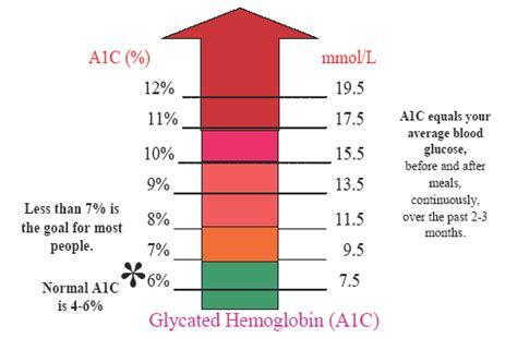 hemoglobin 1 ac results graph diabetes inc hgb aic chart diabetes inc