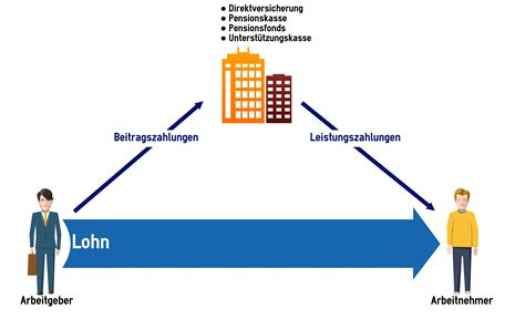 Kfz Direktversicherung Vergleich by Rentenversicherung Direktversicherung Kfz Versicherung