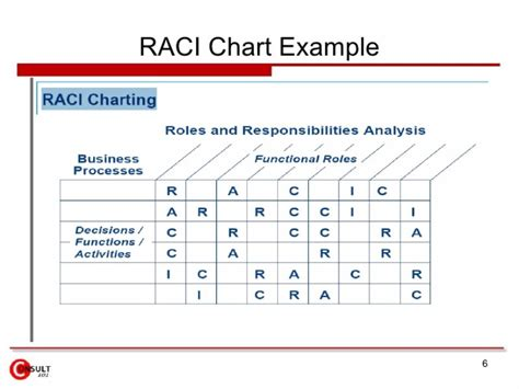 Rasci Template by 21 Free Raci Chart Templates Template Lab