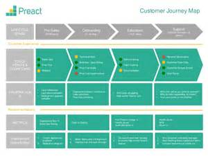 customer experience journey map template customer journey mapping images