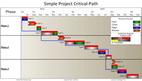5 Critical Path Templates Word Excel Templates Cpm Schedule Template
