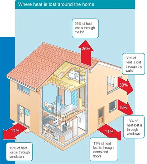 Home Is Where You Make It by Free Home Insulation Gas Energy Advisory Service Uk
