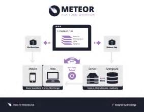 Meteor Js Template by What Is Meteor Js