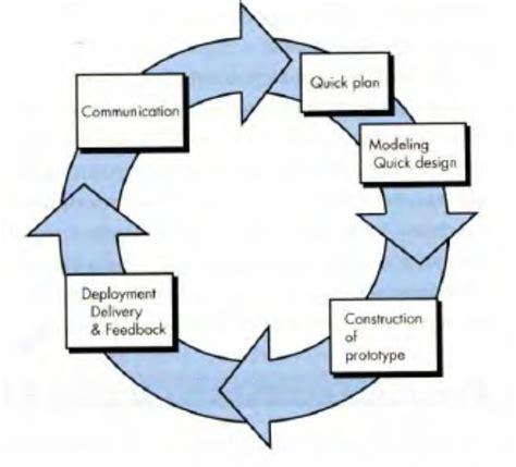 prototype design adalah l spica metode dan model proses rekayasa perangkat lunak