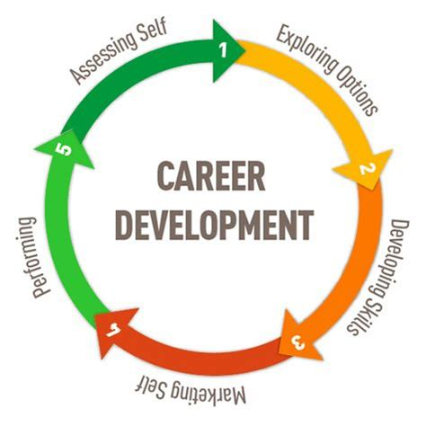 personal development planning for engineering 3 3 your career