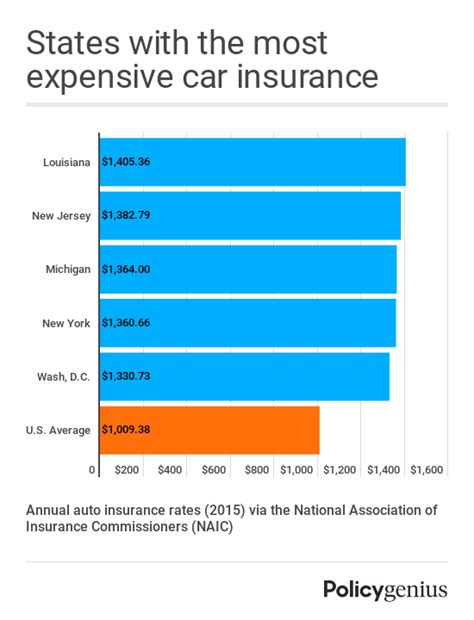 La Car Insurance by How Much Does Car Insurance Cost