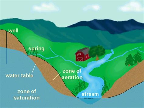 The Water Table by Weathering And Landforms 5 4