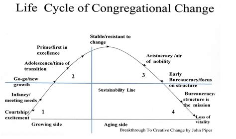 schematic structure biography church life cycle diagram pictures to pin on pinterest