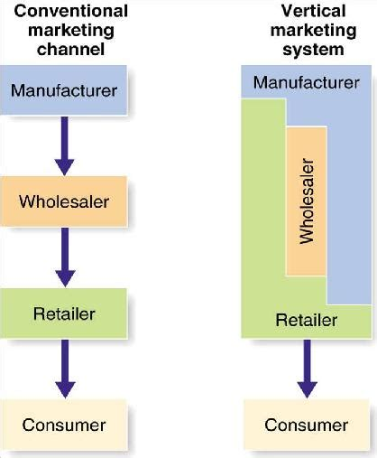 Vertical Marketing System Mba concept of distribution channels in marketing