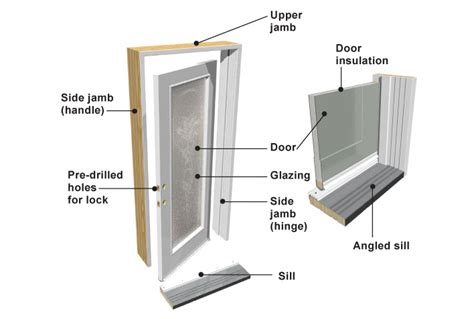 parts of an exterior door frame doors terminology and standards rona guelph building