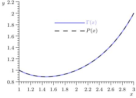 latex asymptote tutorial plot best way to produce a graph similar to one