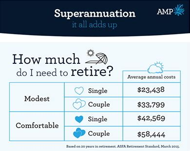 how much do i need for a comfortable retirement how much do i need for a comfortable retirement 28