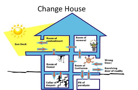 house of chang the change house model a psychological view of states we experience in change