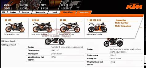 Ktm Rc 125 Launch Date In India Ktm Rc 125 Expected Launch Date In India