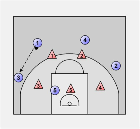 basketball swing offense basketball offense zone zone swing