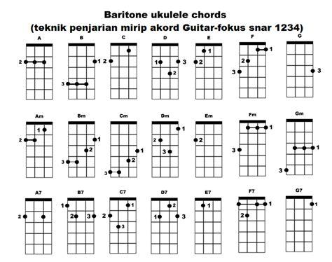 tutorial belajar kunci gitar belajar kunci ukulele cara memainkan ukulele cara