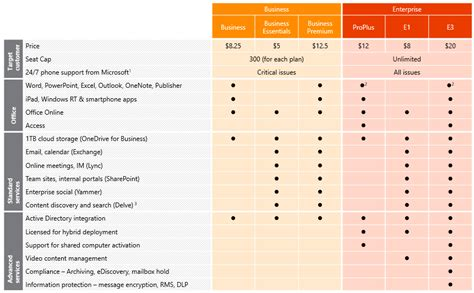 Office 365 Pricing Plans by Office 365 Plans And Pricing Zentek Data Systems