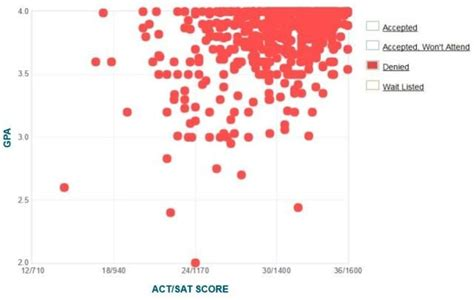 Santa Clara Mba Gpa Requirement by Mit Gpa Sat And Act Graph For Admission Scores Sats