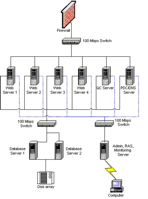 server farm diagram servers and server farms