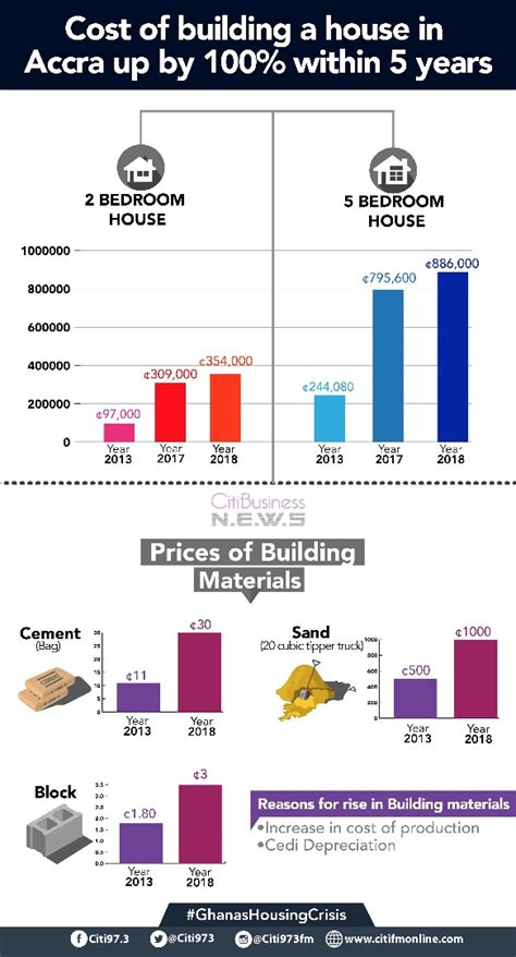 home construction costs considerations infographic cost of building a house escalates infographic paemuka