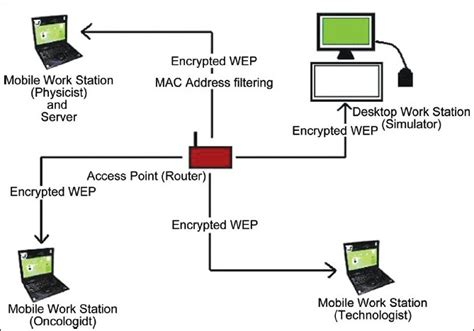 network diagram mac diagram network mac choice image how to guide and refrence