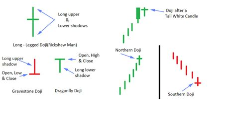 candlestick pattern types icharts discussions view topic candlestick pattern