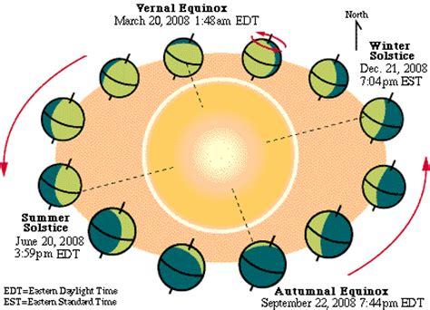 Solstice And Equinox Worksheet by Resources For Teaching The Vernal Equinox