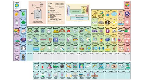 periodic table detailed interactive periodic table shows the uses of every element