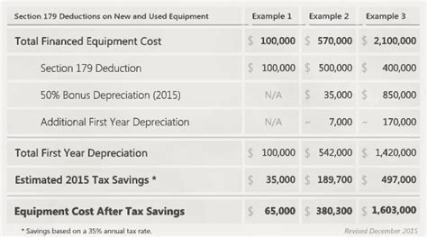 section 179 for 2015 section 179 depreciation tax deduction 2015 2019 taycor