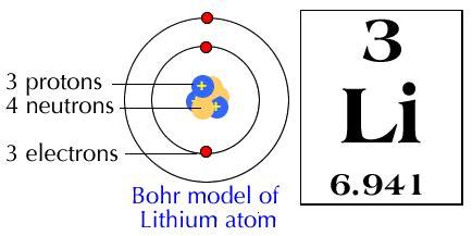 bohr diagram of lithium aluminum aluminum number of valence electrons