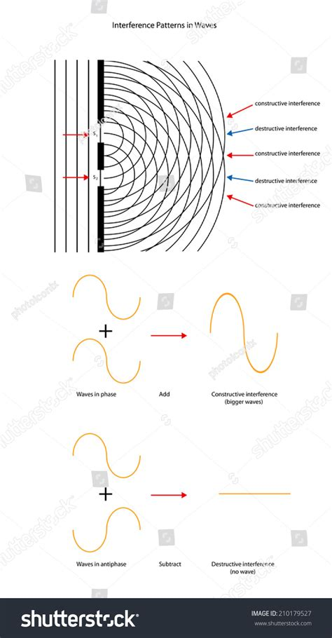 interference pattern en francais wave interference patterns and wave forms stock photo