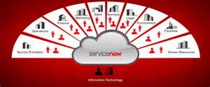 Corporate Help Desk Servicenow It Operations Management Gb Advisors