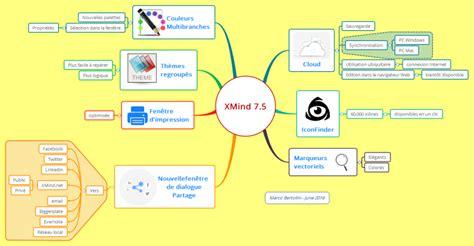 tutorial xmind 7 xmind xmind 7 5 les nouvelles fonctions mind map