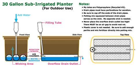 How To Make A Sub Irrigated Planter by 30 Gallon Tote Sip Tutorial Self Watering Sub Irrigated