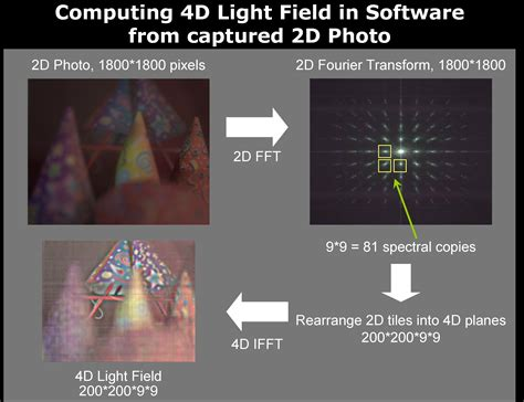 Light Field by Dappled Photography Mask Enhanced Cameras For Heterodyned