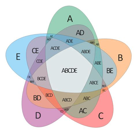 venn diagram software venn diagrams venn diagram exles for problem solving