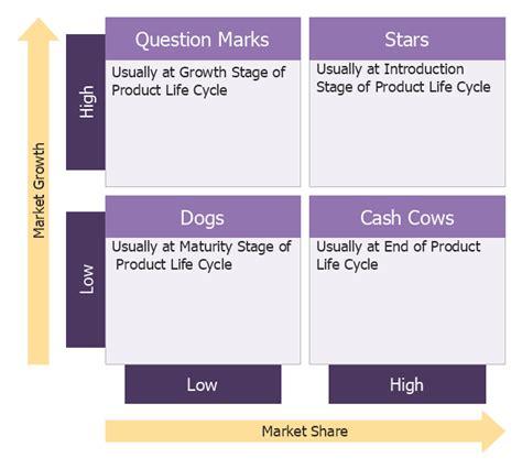 marketing matrix template swot analysis matrix diagram exles boston growth