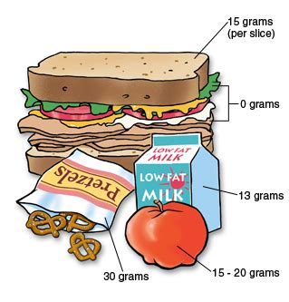 carbohydrates 15 grams for food facts when you type 1 diabetes
