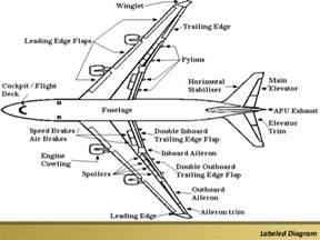 Aircraft Brake System Parts Aircraft Parts