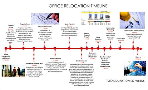 Office Relocation Proposal Gallery Project Proposal Simple Proposal Template Office Move Timeline Template