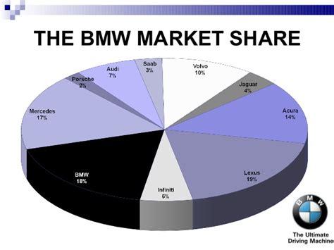 Bmw Target Market Essays by Bmw Study Analysis